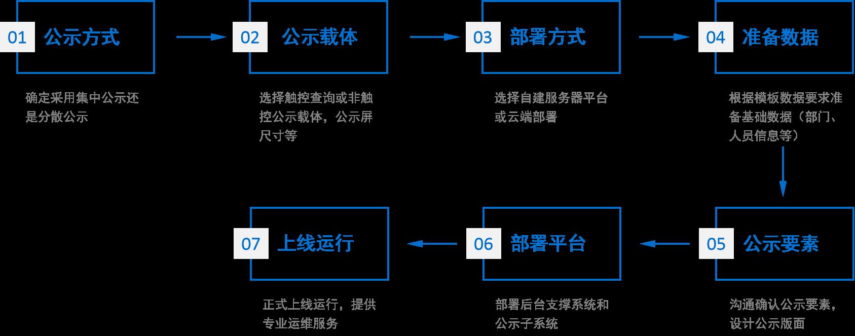 信息动态公示平台实施流程